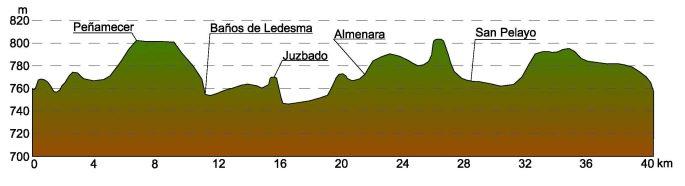 perfil ruta nº4 ruta ruta del Tormes
