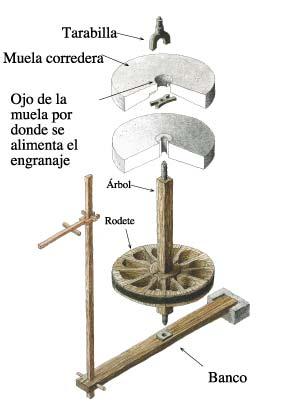 mecanismo aceña