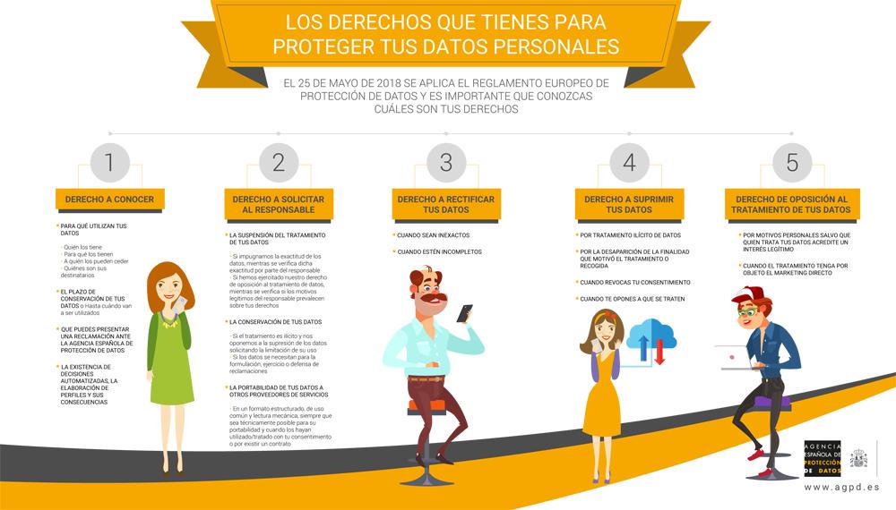 infografia-rgpd-derechos-ciudadanos-aepd
